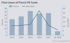 Final closes of French private equity funds